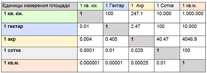 Как вычислить площадь земельного участка