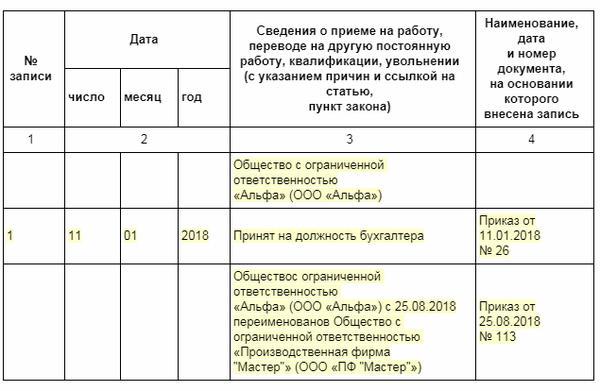 Образец приказа по предприятию при смене наименования