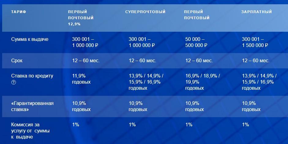 кредит наличными для пенсионеров курск