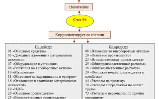 Недостача материалов — проводки бухгалтерского учета 2020