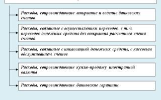 Эквайринг при УСН доходы минус расходы