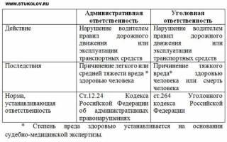 Административное наказание за нарушение дтп