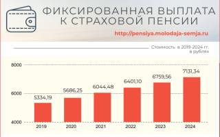 Фиксированная часть пенсии в 2020