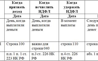 НДФЛ по договору аренды с физическим лицом