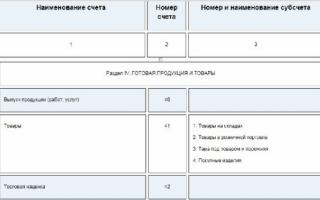 Корреспонденция счетов дебет актив кредит пассив проводки