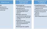 Расчет и учет начислений удержаний из заработной платы пример