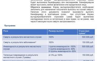 Ао ск благосостояние ос официальный сайт заявление на возврат страховки