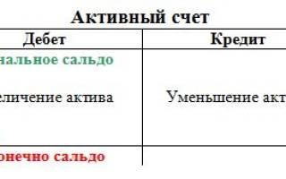 Какие счета активные а пассивные таблица