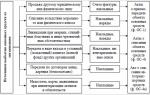 Списание (выбытие) основных средств проводки